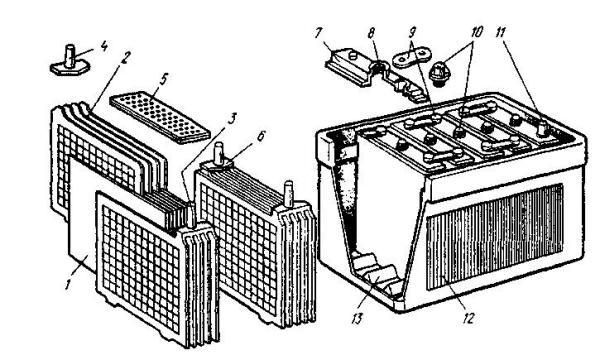 Стартерная аккумуляторная батарея обычной конструкции
