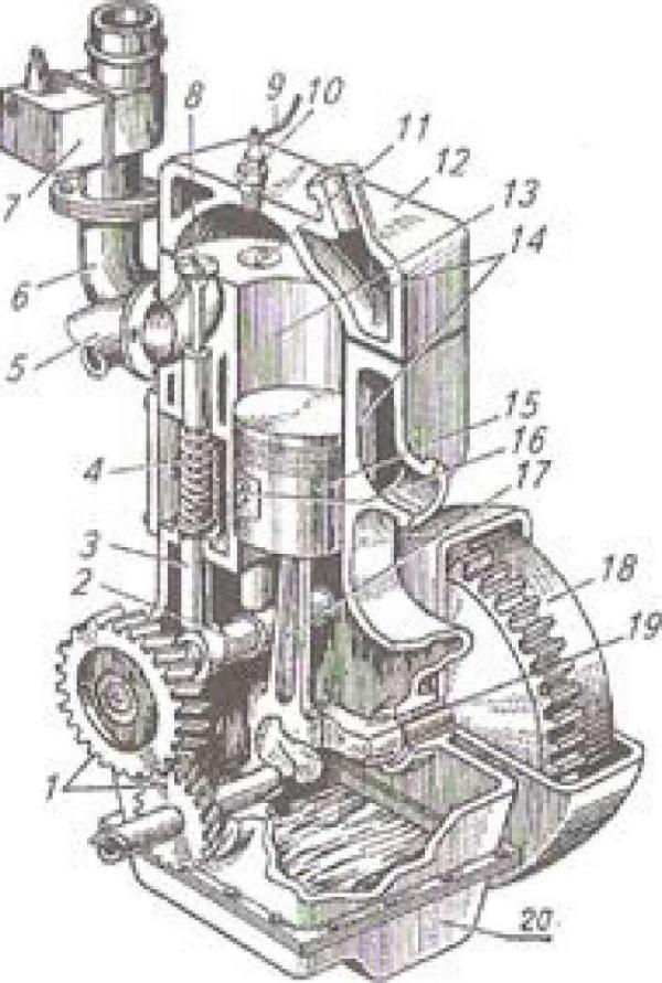 Устройство одноцилиндрового четырехтактного карбюраторного двигателя