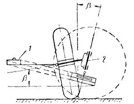 Схема определения угла поперечного наклона шкворня