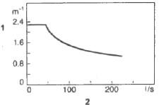 Кривая предельных значений для дымности дизельного двигателя