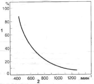 Снижение оборотов регулятора R Q V