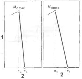 Увеличение оборотов для различных снижений оборотов
