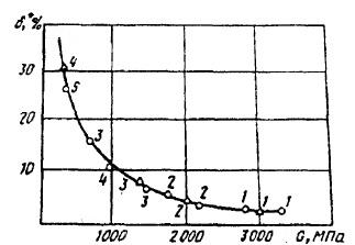 Зависимость логарифмического декремента от модуля сдвига полимерной матрицы для углепластиков