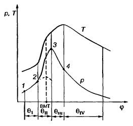 Индикаторная диаграмма и зависимость изменения температуры газов от угла поворота коленчатого вала в цилиндре дизеля