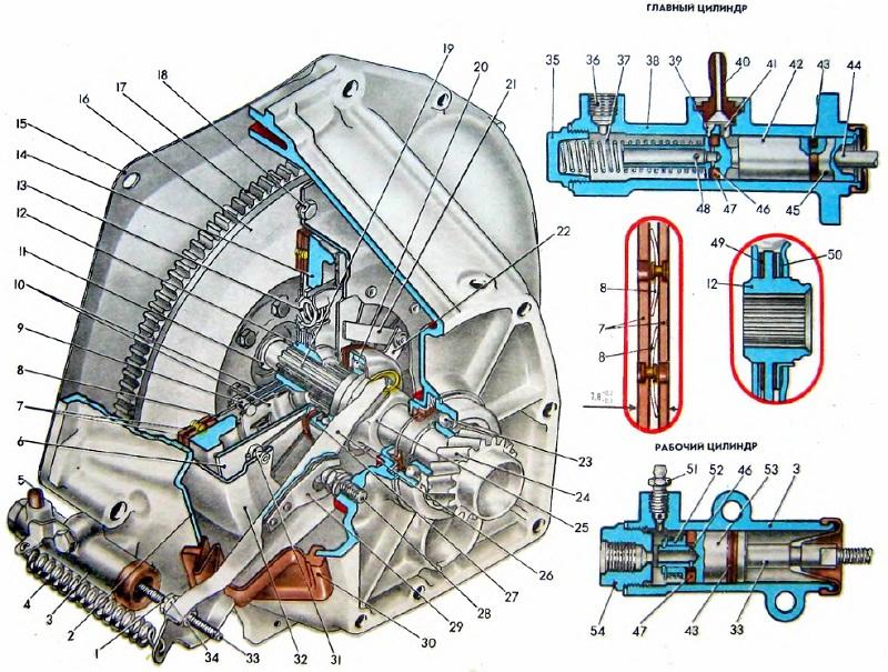Shema stsepleniya avtomobilya VAZ - Диск сцепления ваз 2107 размеры