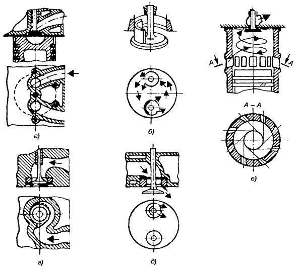 Способы создания вихревого движения заряда в цилиндре при впуске