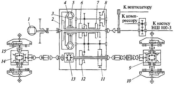 Кинематическая схема трансмиссии двухзвенного тягача