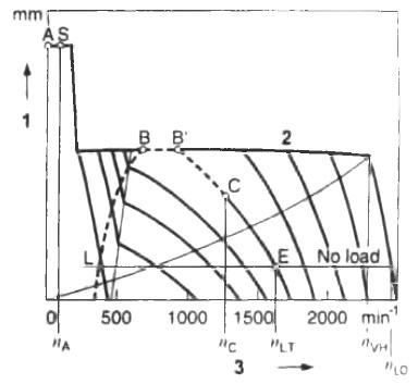 Кривые характеристик регулятора изменяемых оборотов