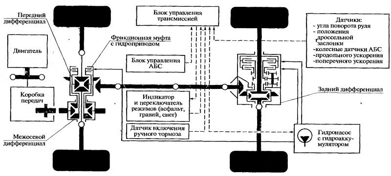 Схема автоматизации управления трансмиссией полноприводного автомобиля