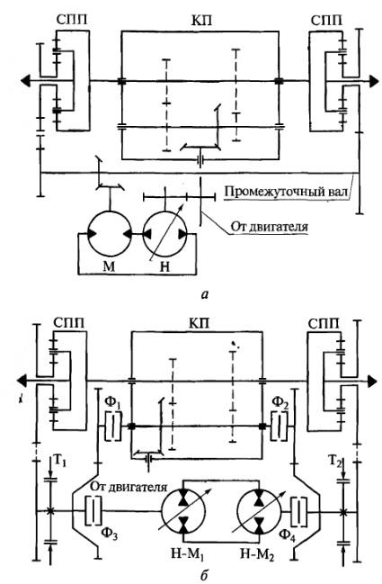 Схемы бесступенчатых механизмов поворота гусеничных машин
