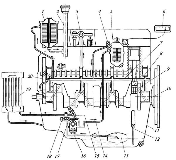 Типичная схема смазочной системы двигателя с мокрым картером