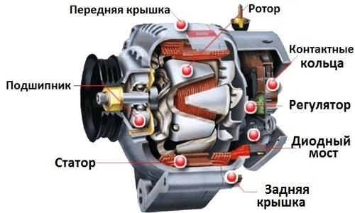 ustrojstvo-generatora-toka