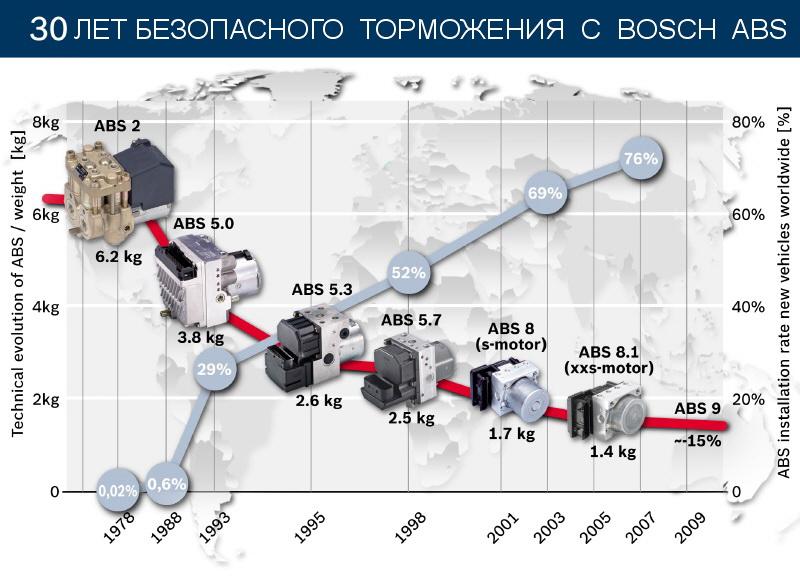 30 лет системе ABS от компании Bosch