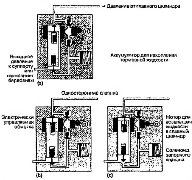 Гидравлический модулятор ABS