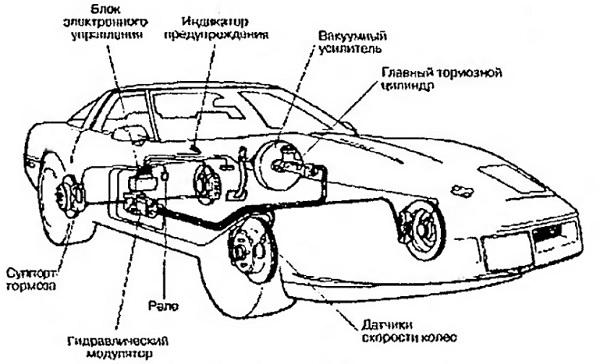 Компоненты ABS Chevrolet Corvette