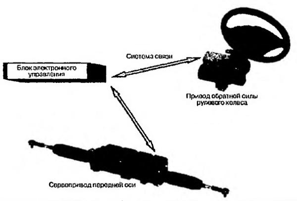 Компоновка отказоустойчивой системы электрической рулевой колонки