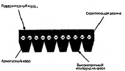 Ремень Micro-V в поперечном сечении