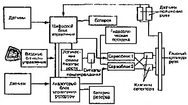 Схема системы активного руля