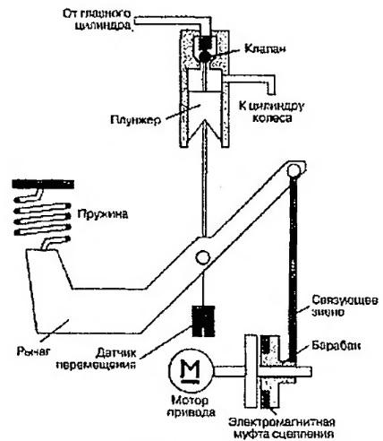 Система антиблокировки тормозов с электромотором и пружиной