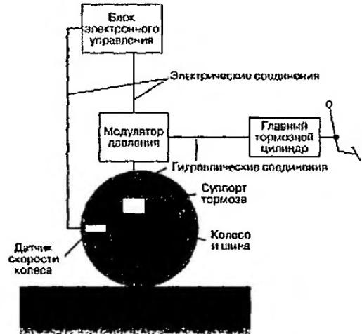 Система антиблокировки тормозов