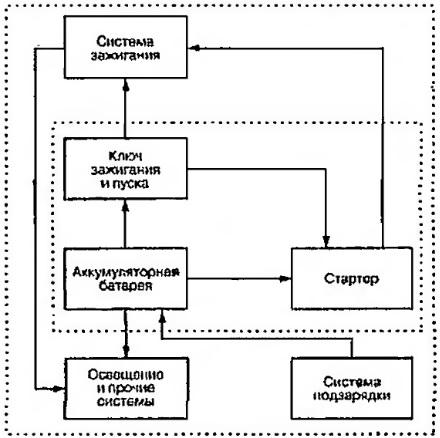 Система запуска как часть полной электрической системы