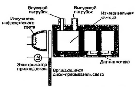 Способ измерения концентрации окиси углерода (СО)
