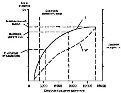 Типичная нагрузочная характеристика генератора переменного тока