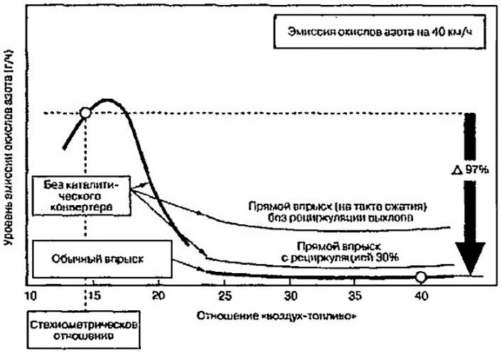 Эмиссия окислов азота