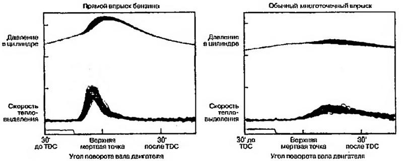 Параметры двигателя GDI и двигателя с обычной системой MPI