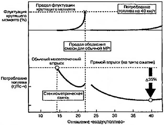 Потребление топлива в режиме постоянной скорости движения