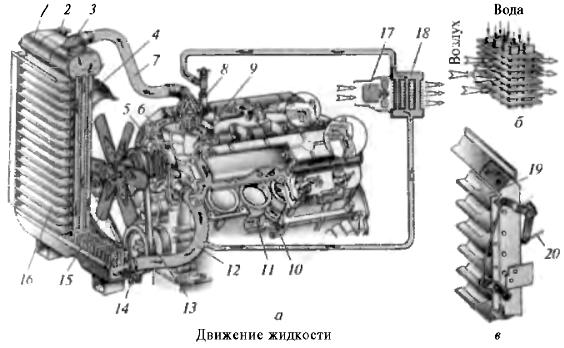 Система охлаждения двигателя ЗМЗ-53