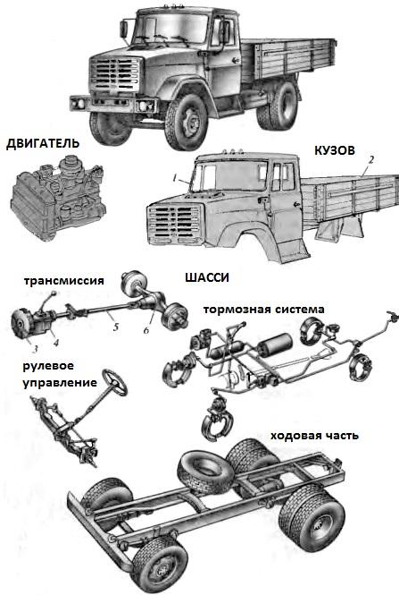 Составные части автомобиля