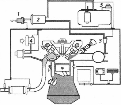 Контроль вентиляции топливного бака и системы впуска добавочного воздуха