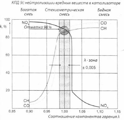 Конверсионные характеристики нового катализатора