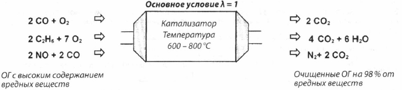 Пример химического преобразования в катализаторе