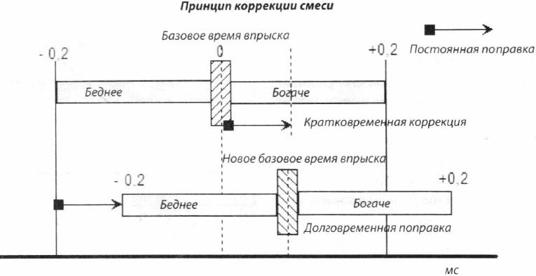 Принцип мультипликативной коррекции смеси