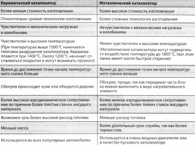 Сравнение двух вариантов катализаторов