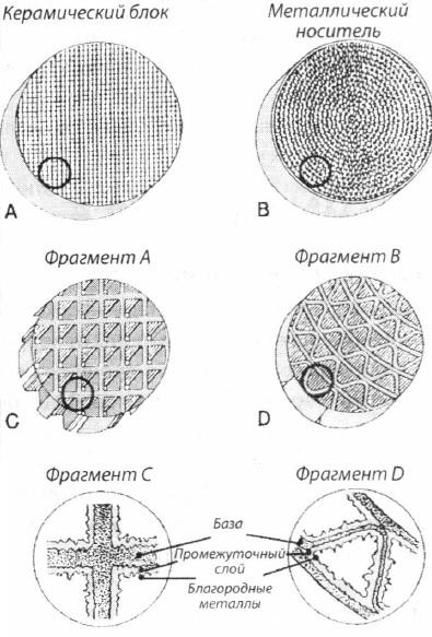 Структура металлического и керамического носителей
