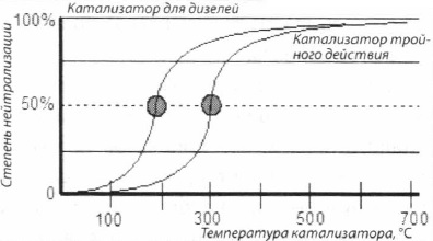 Точка начального температурного скачка катализатора