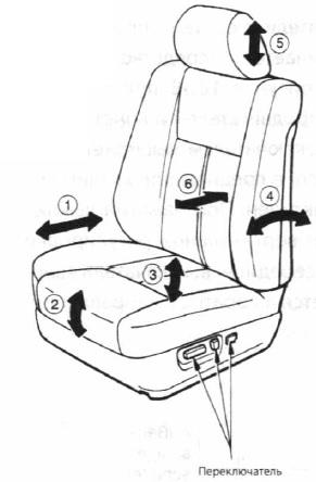 Варианты регулировки и расположение переключателей электрически регулируемого водительского сиденья