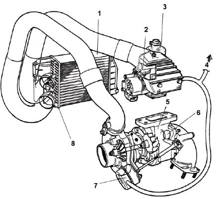 Схема турбонаддува воздуха автомобиля РОВЕР
