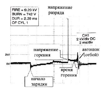 Осциллограмма вторичной обмотки