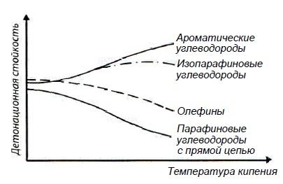 Детонационная стойкость углеводородов