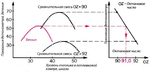 Определение октанового числа бензина