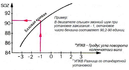Определение октанового числа по дорожному методу