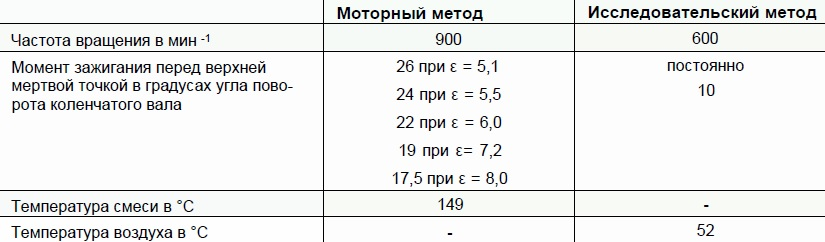 Различия параметров исследовательского и моторного методов