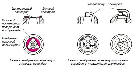 Tipy svechej zazhiganiya s vozdushnym skolzyashhim iskrovym razryadom - Центральный электрод свечи зажигания