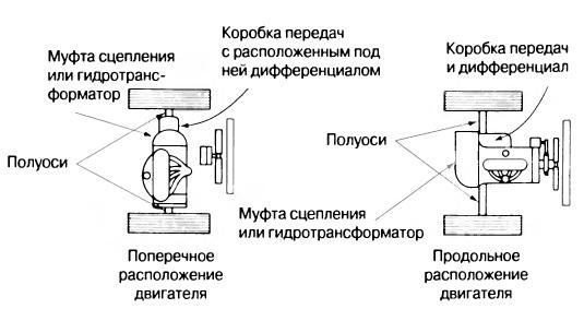 Два варианта расположения двигателя в переднеприводном автомобиле
