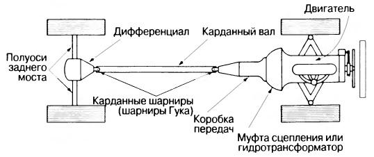 Типичная схема компоновки ходовой части заднеприводного автомобиля с передним расположением двигателя