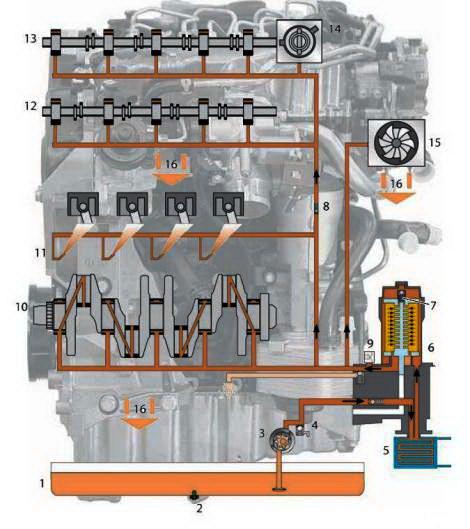 Работа системы смазки двигателя